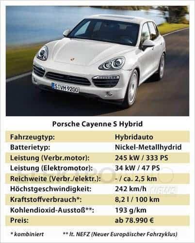 Technische Daten Porsche Cayenne S Hybrid