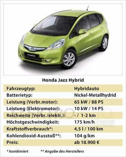 Honda Jazz Hybrid Hybridauto Honda