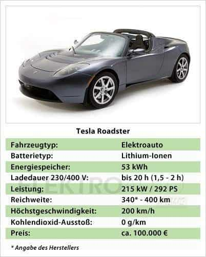 der tesla roadster e sportler auf leisen sohlen elektroauto. Black Bedroom Furniture Sets. Home Design Ideas