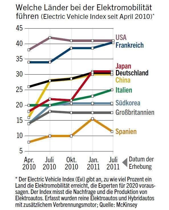 Elektroauto-Index