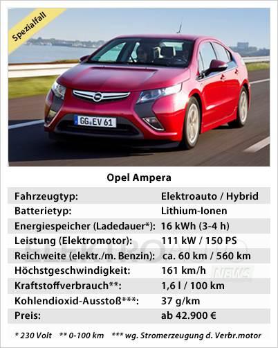 Technische Daten vom Opel Ampera