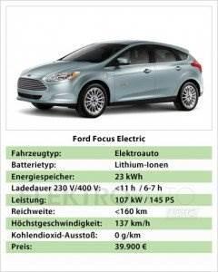 Technische-Daten-Ford-Focus-Electric