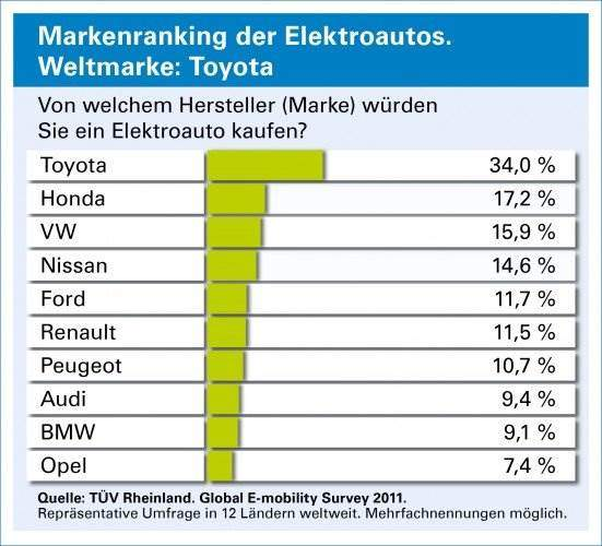 tuev-rheinland-studie-markenranking-elektroautos