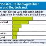 tuev-rheinland-studie-technologiefuehrer