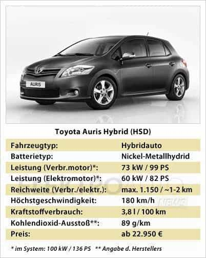 toyota auris hybrid der kompakte volkshybrid. Black Bedroom Furniture Sets. Home Design Ideas