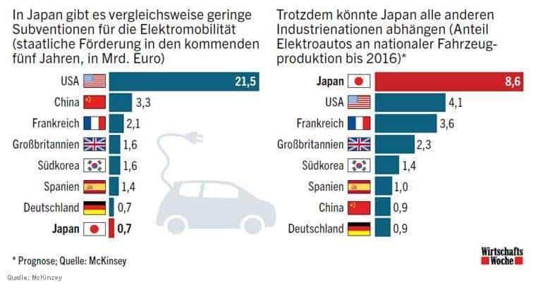 subventionen-elektromobilitaet-anteil-elektroautos