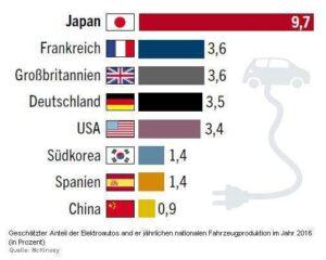 elektroautos weltweit 2016