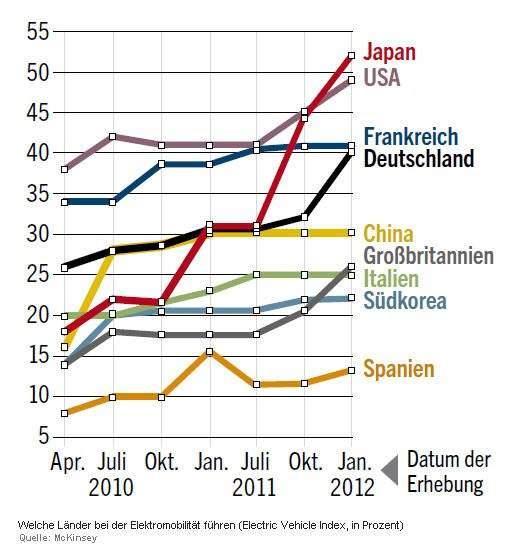 elektroauto-index evi januar 2012