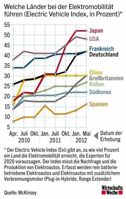 Elektroauto-Index Mai 2012