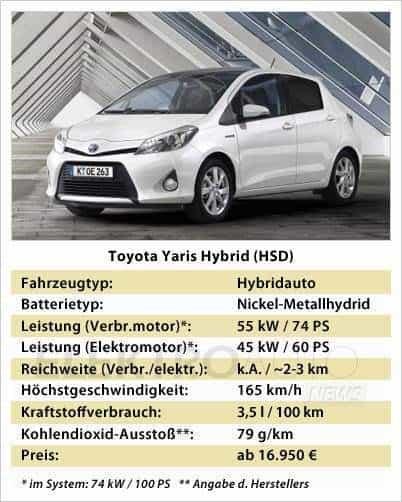 toyota yaris hybrid erster vollhybrid von toyota elektroauto. Black Bedroom Furniture Sets. Home Design Ideas