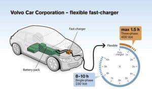volvo-siemens-fast-charging