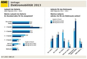 adac-umfrage-elektromobilitaet-2013