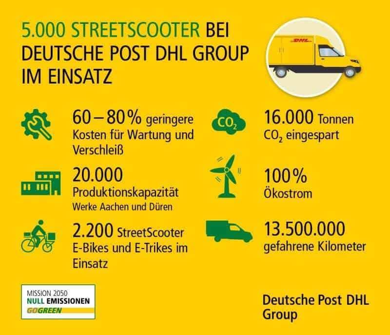 Bereits 5000 Streetscooter Bei Deutsche Post Dhl Im Einsatz