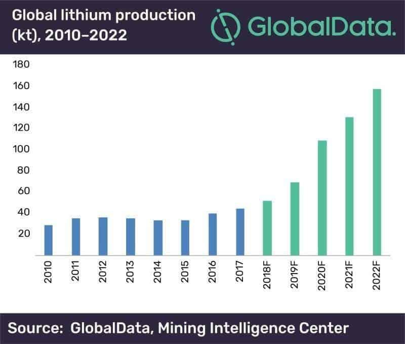 Studie: Globale Lithium-Produktion verdreifacht sich in den nächsten ...