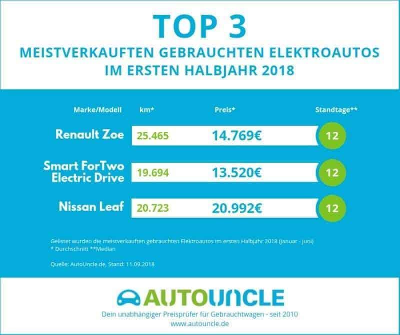 AutoUncle / Elektroauto-News.net