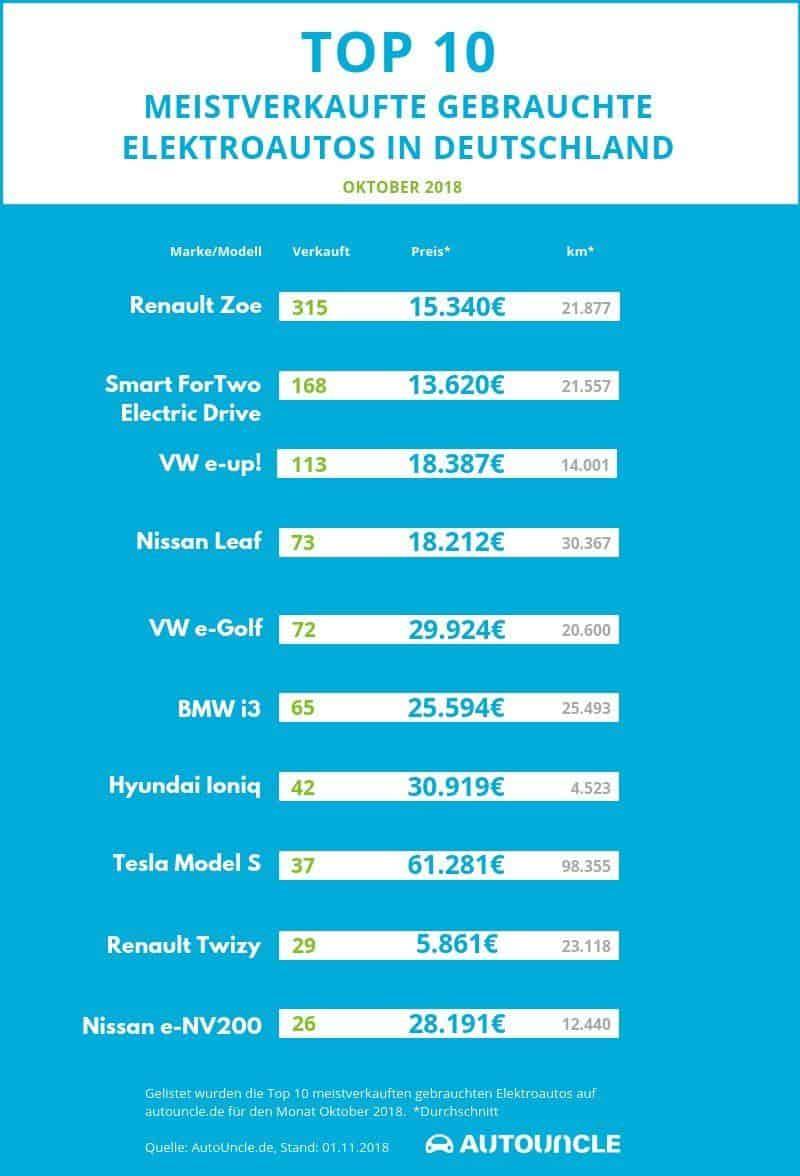 Ranking Gebrauchtwagenmarkt E-Autos nach Fahrzeugtyp