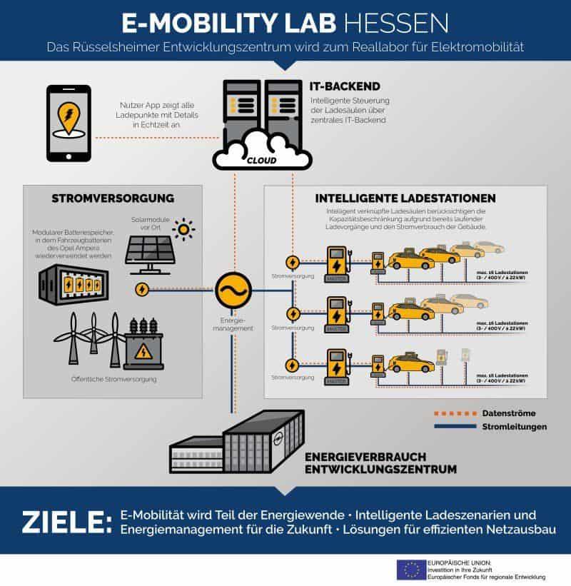 Plan von OPEL auf dem Weg zur E-Mobilität