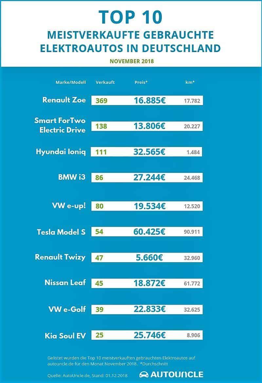 Meistverkauften gebrauchten Elektroautos im November 2018