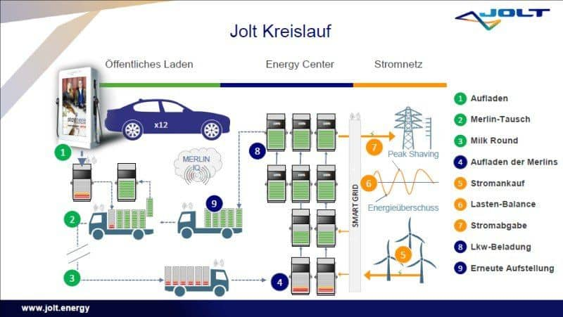 JOLT Energy Kreislauf