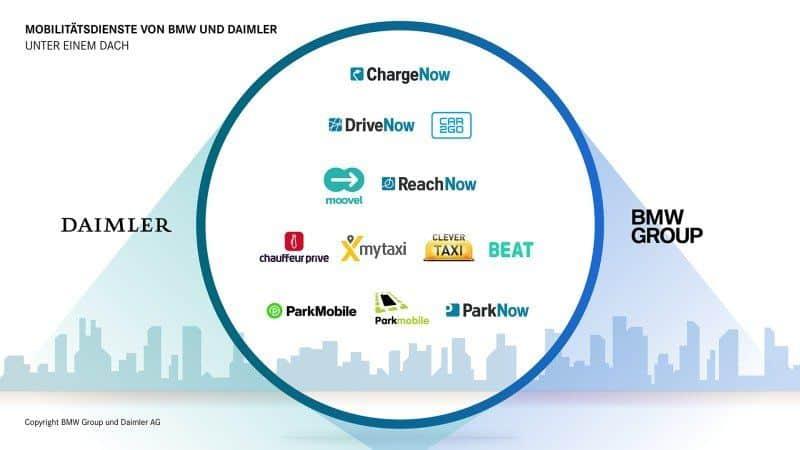 Mobilitätsdienste Daimler und BMW Zusammenschluss