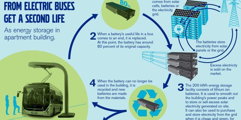 Volvo Kreislauf Batterie aus E-Bus