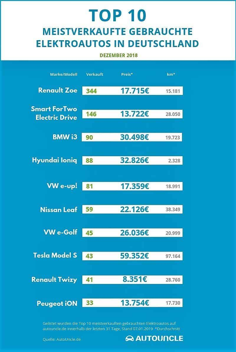 Top 10 gebrauchte E-Automodelle Dezember 2018