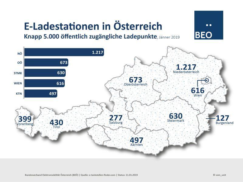 E-Ladestationen in Österreich in 2018