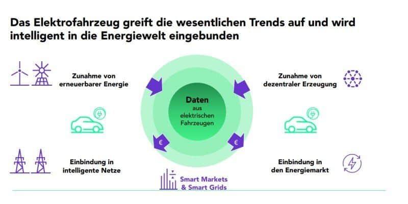 Elektroauto Einbindung in die Energiewelt - Elli Group Volkswagen