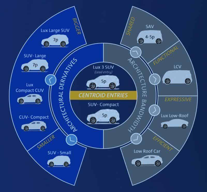 E-Auto-Plattform für Cadillac - Auswahl an Modellen