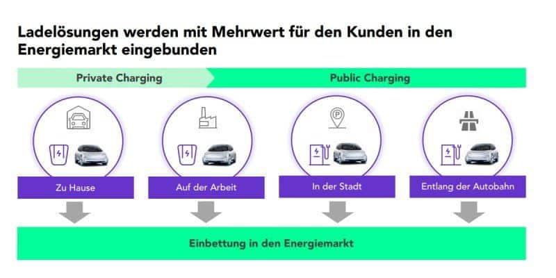 Ladelösungen mit Mehrwert - Elli Group Volkswagen