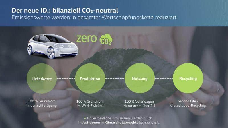 VW bilanziell CO2-neutral