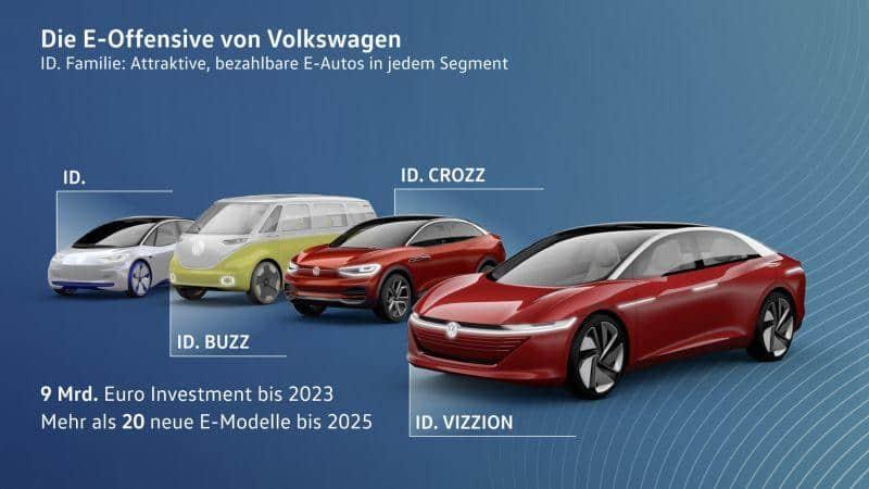 VW E-Mobilitätsoffensive