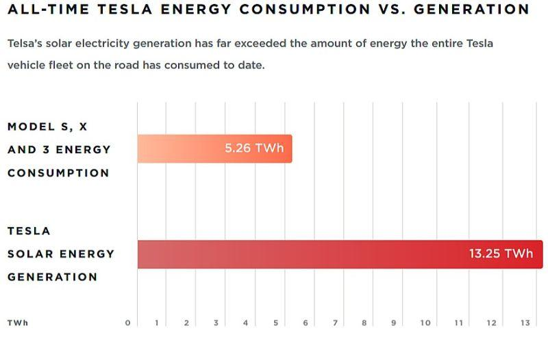 Auszug aus dem Tesla Impact Report