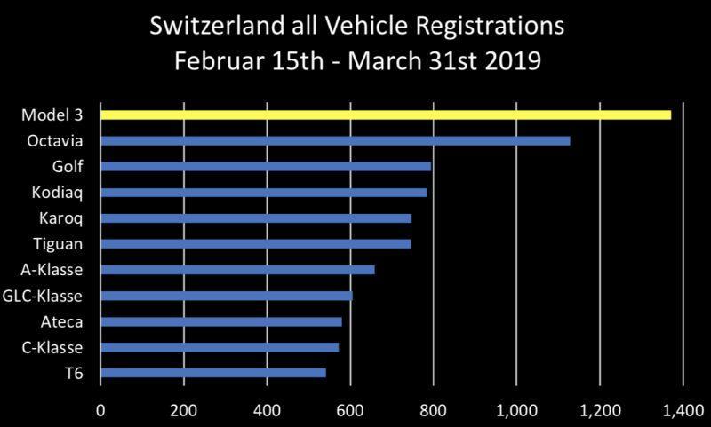 Zulassungen in der Schweiz Februar bis März