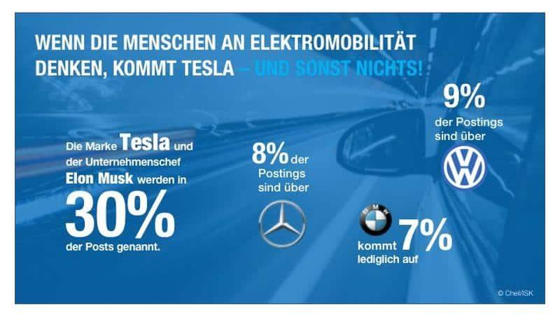Tesla deutlich bekannter als BMW, VW und Daimler bei Thema E-Mobilität