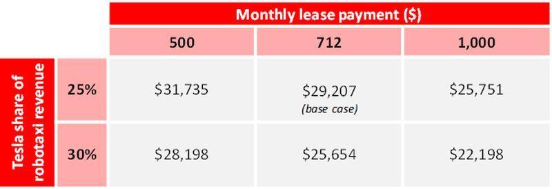 Tesla Robotaxi Abhängigkeit Einnahmen zu Leasing-Zahlung