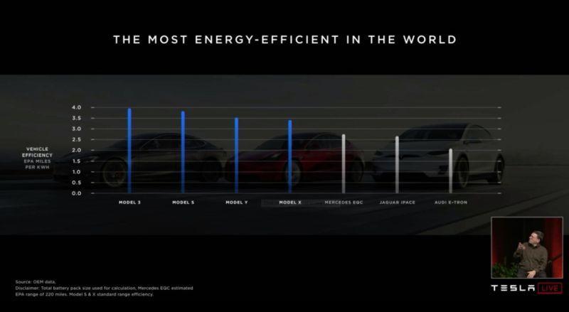 Tesla führend in Reichweite und Effizienz