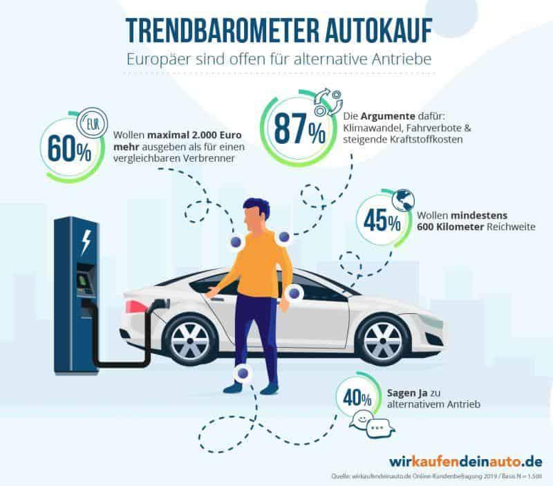 Grafik Umfrage Autokauf Elektroauto