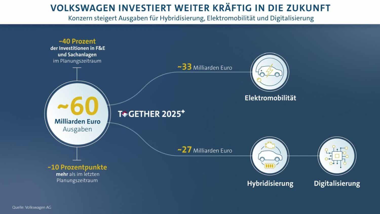 Geplante Investitionen und Entwicklungskosten allein für Zukunftsthemen wie Hybridisierung, Elektromobilität und Digitalisierung im Zeitraum 2020 bis 2024 bei knapp 60 Milliarden Euro