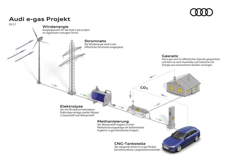 Audi e-gas-Angebot in Serie: 80 Prozent weniger CO2-Emissionen