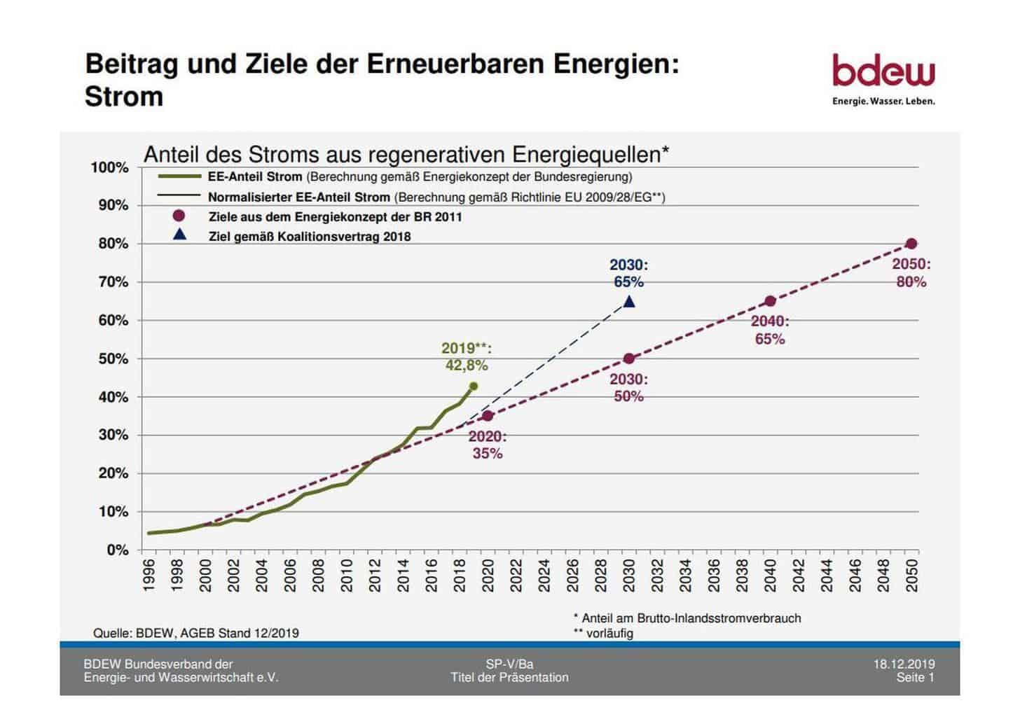 BDEW Bundesverband der Energie- und Wasserwirtschaft e.V