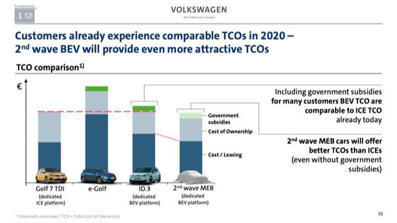 Aufstellung von VW zu Kosten Verbrenner zu E-Auto