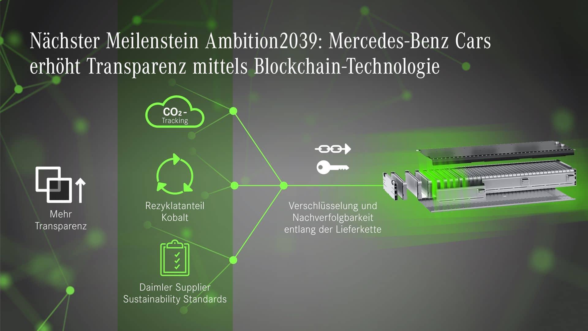 """Auf dem Weg zur nachhaltigen Mobilität nimmt Mercedes-Benz verstärkt die Beschaffung in den Fokus: Gemeinsam mit dem Start-up Circulor führt Mercedes-Benz im Rahmen von STARTUP AUTOBAHN ein Pilotprojekt zur Transparenz über CO2-Emissionen in der Kobaltlieferkette durch. Die Projektpartner nutzen die Blockchain-Technologie, um den Ausstoß klimaschädlicher Gase sowie den Anteil an Sekundärmaterial entlang der komplexen Lieferketten von Batteriezellenherstellern nachvollziehbar zu machen. Das Datennetzwerk dokumentiert zusätzlich, ob die Daimler Nachhaltigkeitsstandards in der gesamten Lieferkette weitergegeben werden. Mit der """"Ambition2039"""" strebt Mercedes-Benz Cars eine CO2-neutrale Pkw-Neuwagenflotte in weniger als 20Jahren an. Dieser Wandel setzt eine detaillierte Kenntnis aller klimarelevanten Prozesse voraus, die mit der gesamten Wertschöpfungskette der Fahrzeuge einhergehen. Mercedes-Benz schafft daher in einem ersten Schritt Transparenz über die CO2-Emissionen und den Einsatz von Sekundärmaterial in der Lieferkette. Dazu hat das Unternehmen im Rahmen von STARTUP AUTOBAHN ein Pilotprojekt mit einem wichtigen Batteriezellenhersteller und Circulor gestartet, einem auf die Blockchain-Technologie spezialisierten Start-up. Die Projektpartner fokussieren sich dabei zunächst auf Kobalt, das aus Recyclinganlagen in die Lieferkette gelangt. Ein Blockchain-basiertes System bildet den Produktionsfluss der Materialien ab sowie den CO2-Ausstoß, der damit einhergeht. Langfristig verfolgt Mercedes-Benz das Ziel einer Kreislaufwirtschaft und arbeitet daran, Stoffkreisläufe zu schließen. Dazu wird mit der Abbildung des Materialflusses auch der Anteil an recyceltem Material in der Lieferkette erfasst. Das Netzwerk zeigt zudem an, ob die Daimler Nachhaltigkeitsanforderungen in Bezug auf Arbeitsbedingungen, Menschenrechte, Umweltschutz, Sicherheit, Geschäftsethik und Compliance an alle beteiligten Unternehmen weitergegeben werden. Daimler fordert seine direkten Lieferanten dazu auf"""
