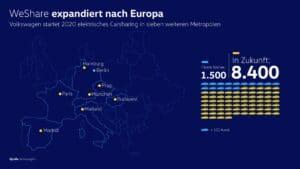 WeShare expandiert ins europäische Ausland