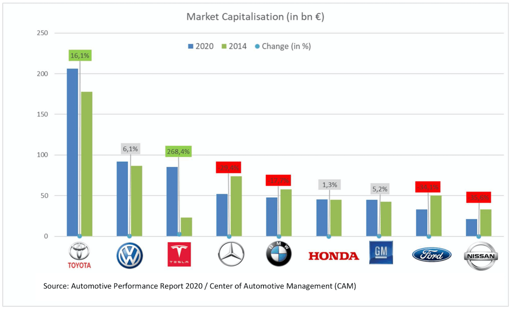 Marktkapitalisierung Tesla
