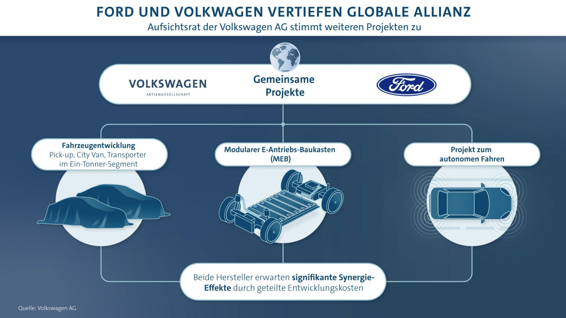 Globale Ford – Volkswagen Allianz nimmt Form an