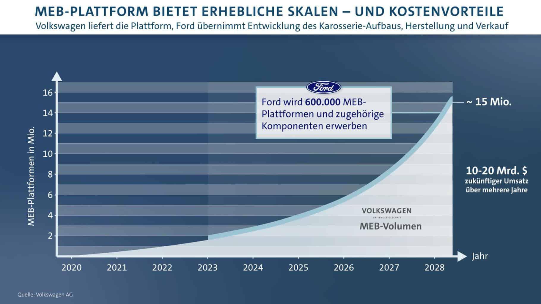 Ford wird ein Elektrofahrzeug für Europa bauen auf Basis des Modularen E-Antriebskastens (MEB) von Volkswagen – ab 2023 sollen innerhalb von mehreren Jahren mehr als 600.000 Einheiten produziert werden