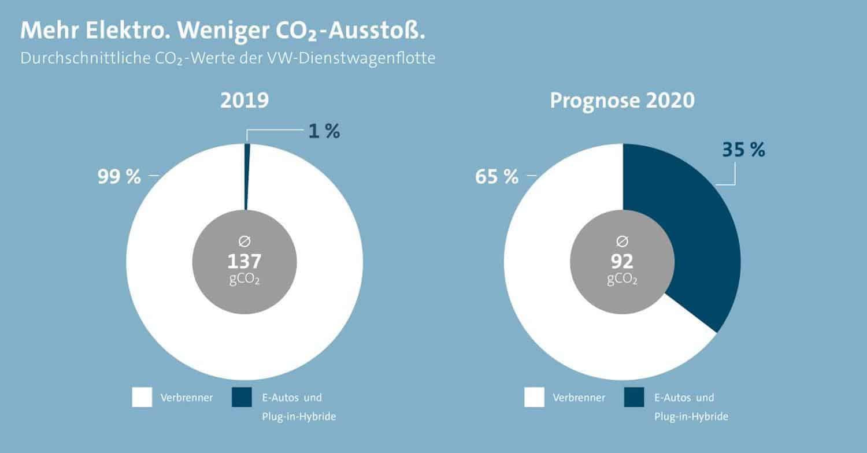 Volkswagen AG will bis Ende 2020 Dienstwagenflotte stärker elektrifizieren