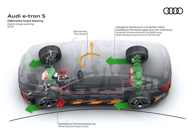 Audi quattro e-tron Elektroauto Torque Vectoring