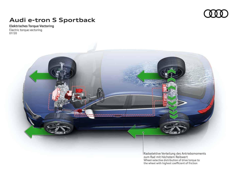 Audi e-tron S Sportback Torque Vectoring